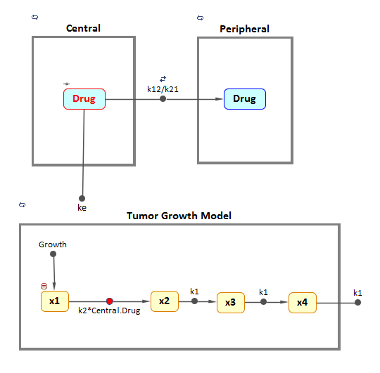 PK/PD model for Tumor Growth Kinetics under Therapy
