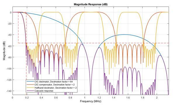 Analyse eines dreistufigen DDC-Designs