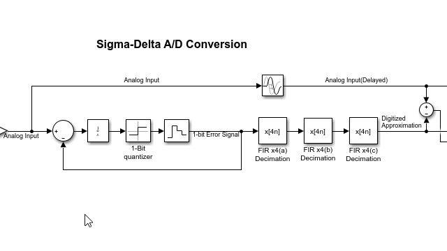Mehrstufiger Dezimator für Sigma-Delta-ADC