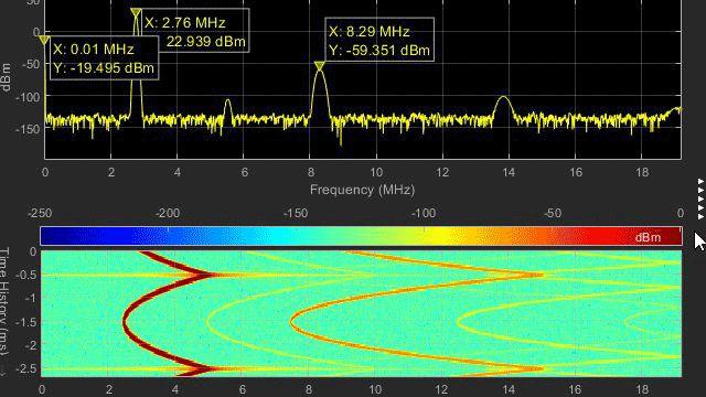 Digitale und analoge Wellenformen in Logic Analyzer