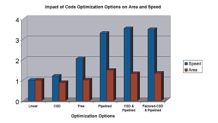 Optionen zur Optimierung.