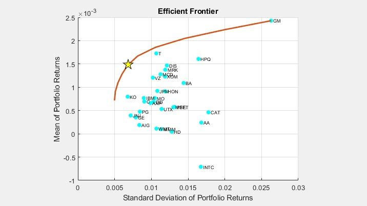 Efficient Frontier und optimales Portfolio.