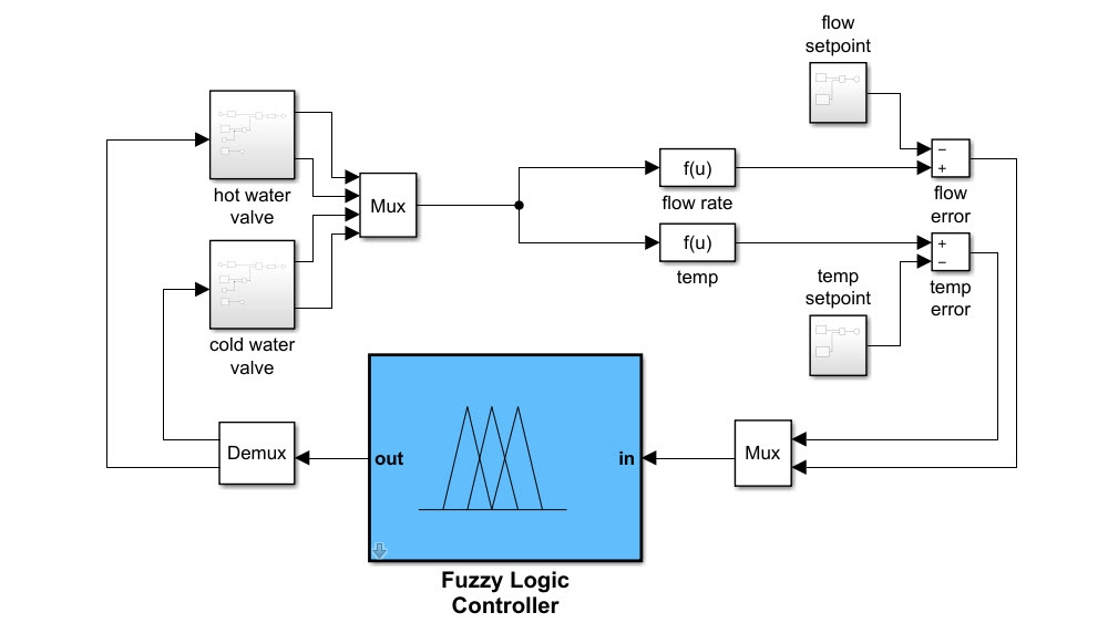 Simulation eines Fuzzy-Inferenzsystems in Simulink.