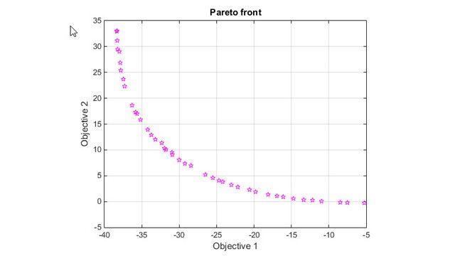 Pareto-Front für zwei Ziele