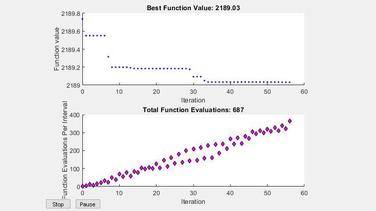 Optimierung mit einem Partikelschwarm