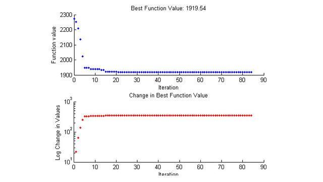 Benutzerdefinierte Darstellungsfunktion für Pattern Search