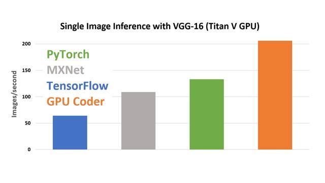 Leistungsvergleich für GPU Coder mit cuDNN.
