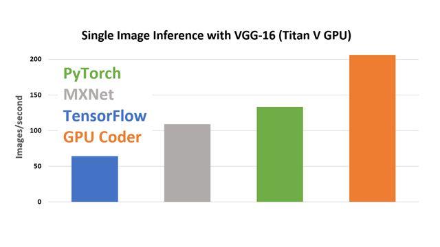 Einzelbild-Inferenz mit VGG-16 in einer Titan V-GPU mittels cuDNN.