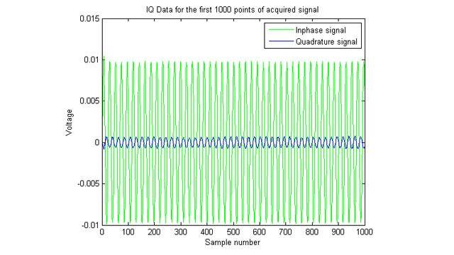 Darstellung erfasster IQ-Signale (Inphase/Quadratur).