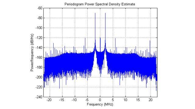 Spektrale Leistungsdichte erfasster IQ-Daten.