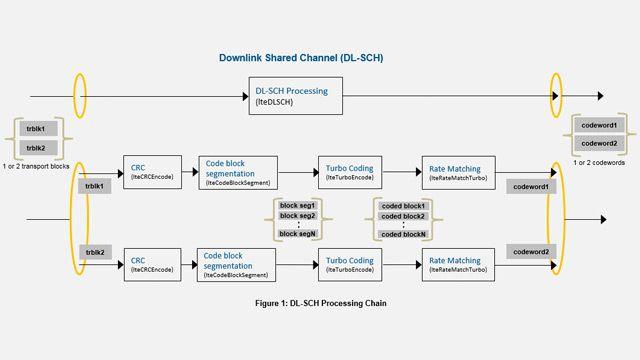 Verarbeitungskette für LTE DL-SCH und PDSCH.