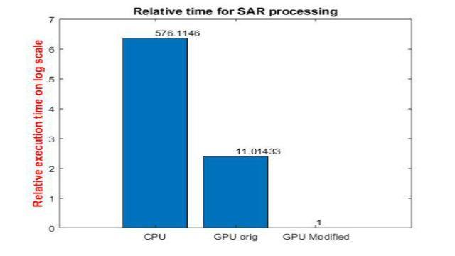 Erfahren Sie, wie Sie mit GPU Coder hochkomplexe Anwendungen in der Signal- und Bildverarbeitung auf NVIDIA-GPUs beschleunigen können. Anhand eines SAR-Verarbeitungsbeispiels zeigen wir Ihnen, wie Sie die Simulationszeit um Größenordnungen reduzieren können.