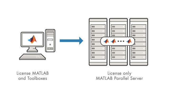 Führen Sie sämtliche lizenzierten Desktop-Produkte nur mit der MATLAB Parallel Server-Lizenz im Cluster aus.