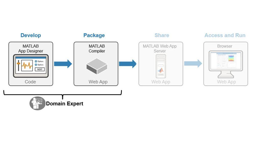 Entwickeln und Paketieren von MATLAB-Apps und Simulink-Simulationen.