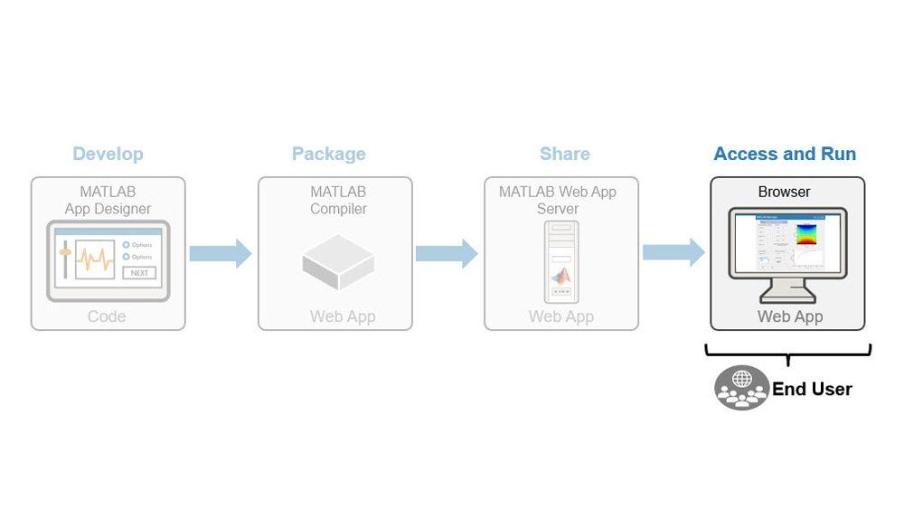 Zugriff auf und Ausführung von Web-Apps.
