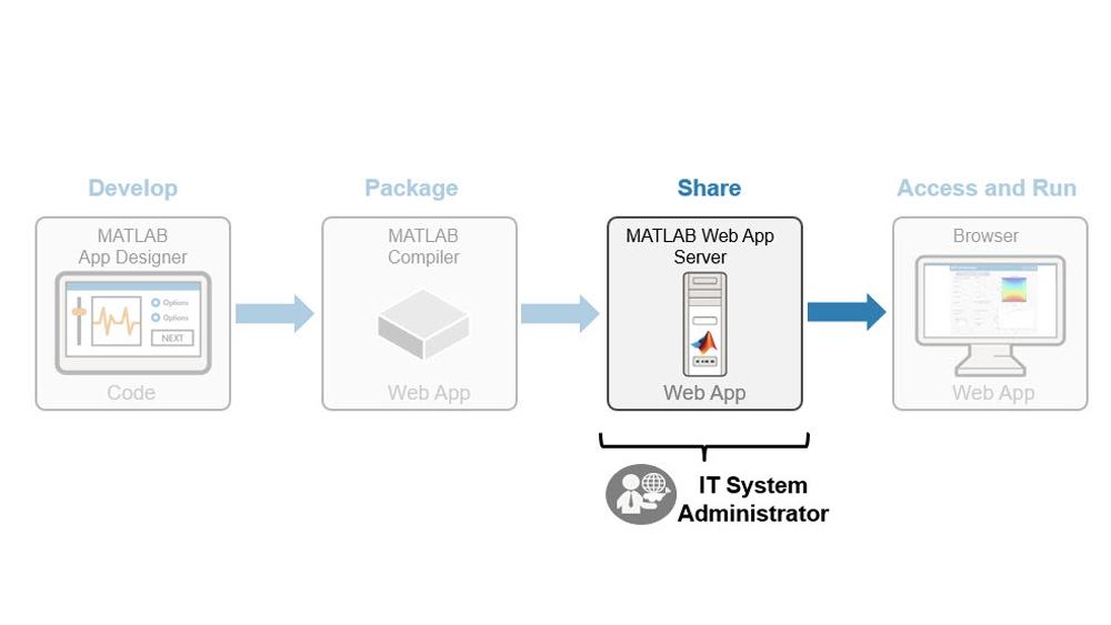 Verwalten der Bereitstellung von MATLAB-Web-Apps.