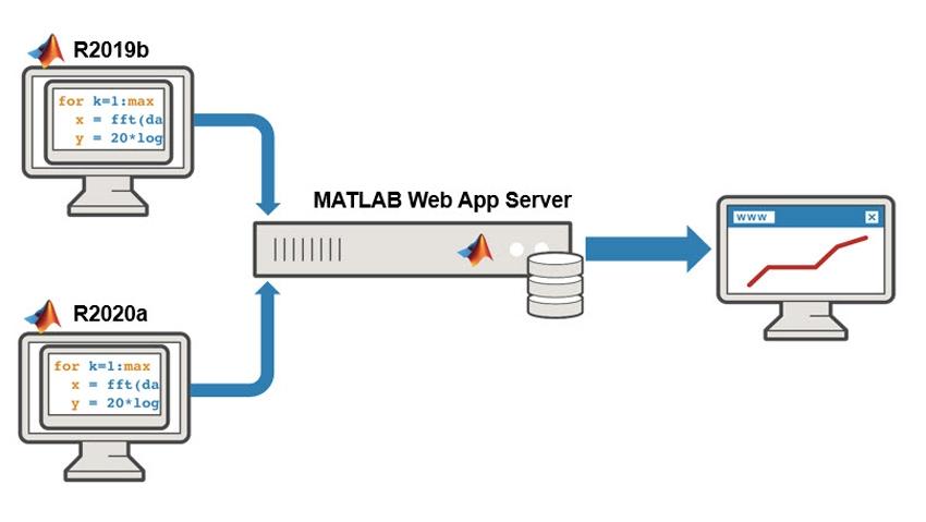 Bereitstellen von Web-Apps aus mehreren Releases.