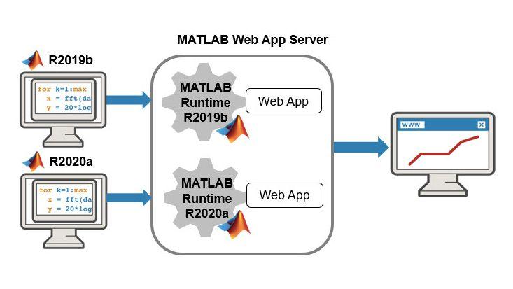 MATLAB Web App Server mit mehreren Versionen von MATLAB Runtime