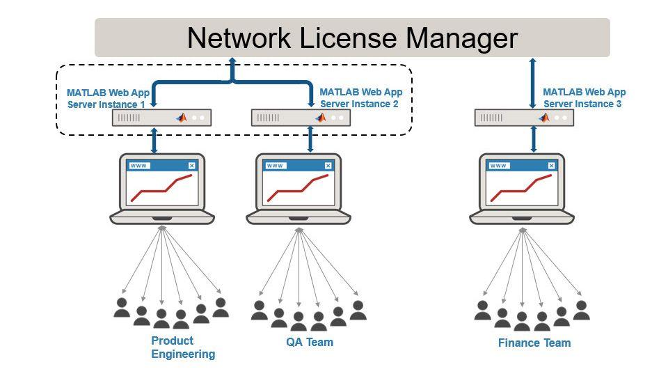 Einrichten einer Serverinstanz für ein einzelnes Team.