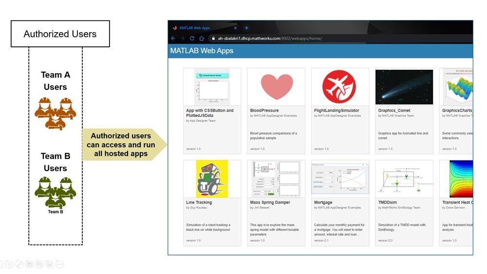 Autorisierte Benutzer können alle gehosteten Apps abrufen und ausführen