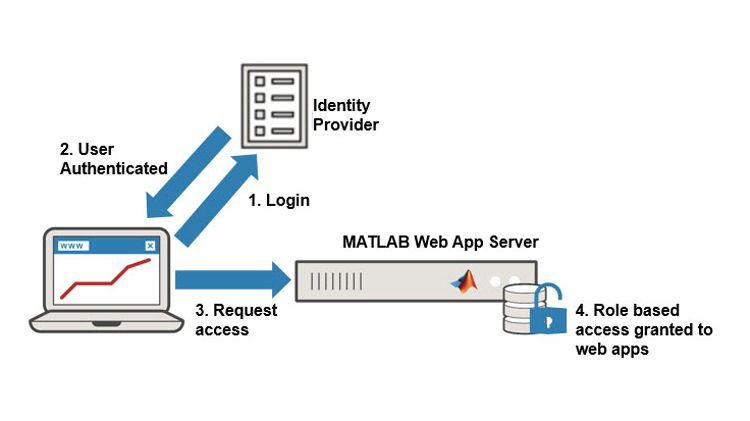 Sichere Steuerung des Zugriffs auf Web-Apps.