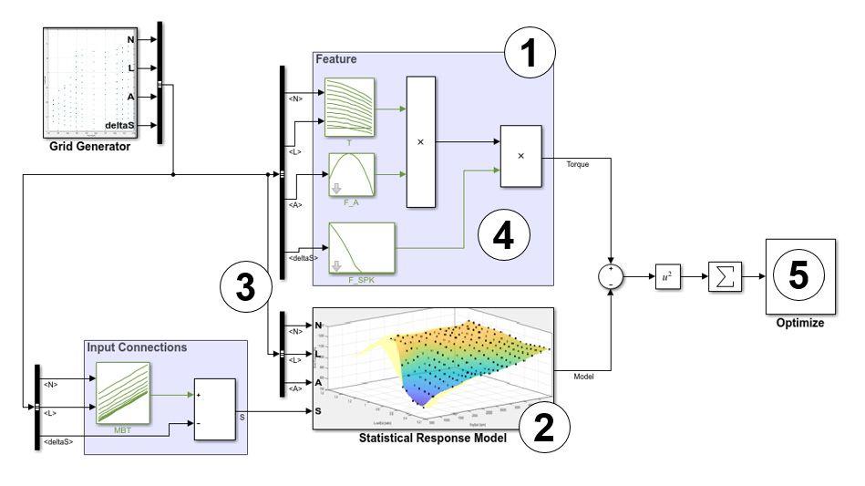 Prozess zum Kalibrieren, Ausfüllen und Validieren von Feature-Tabellen für ein Subsystem, das die Motordrehzahl schätzt.