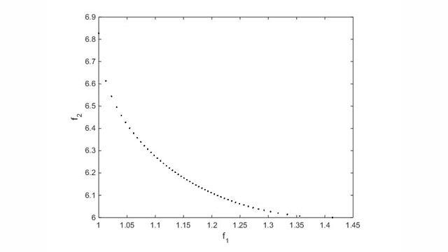 Pareto-Diagramm