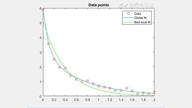 Nicht lineare Datenanpassung