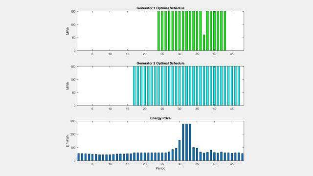 Optimaler Zeitplan für Stromaggregate