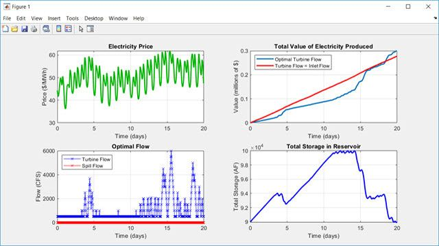 Betriebsplan für eine hydroelektrische Anlage