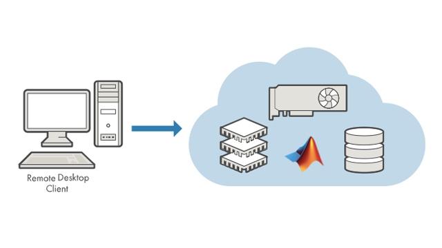 Ausführung von MATLAB und Simulink direkt auf EC2-Instanzen in Amazon Web Services (AWS).