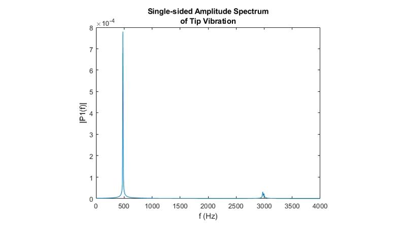 Schnelle Fourier-Transformation der Spitzenverschiebung.