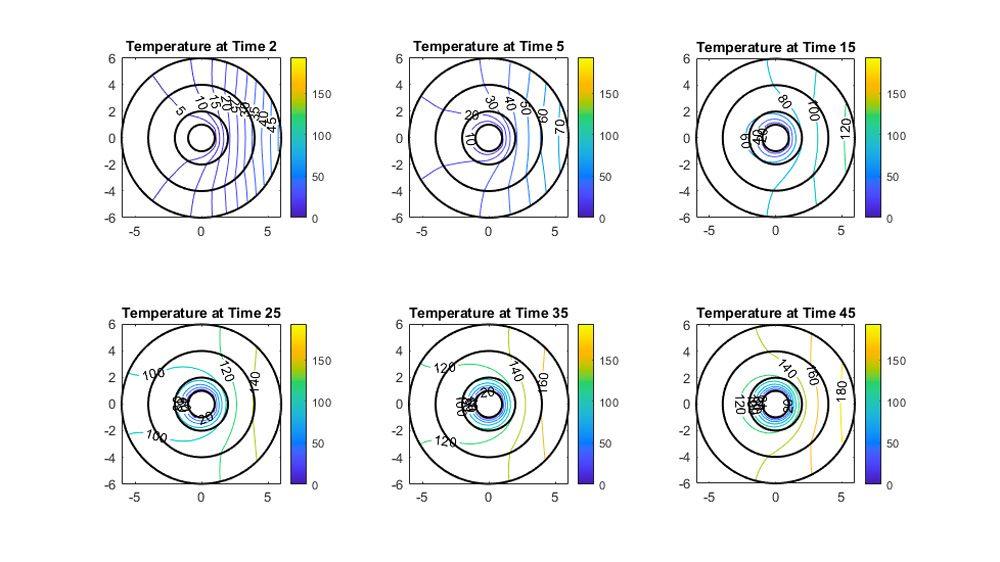 Konturplots der Temperaturverteilung in Bezug auf die Zeit.
