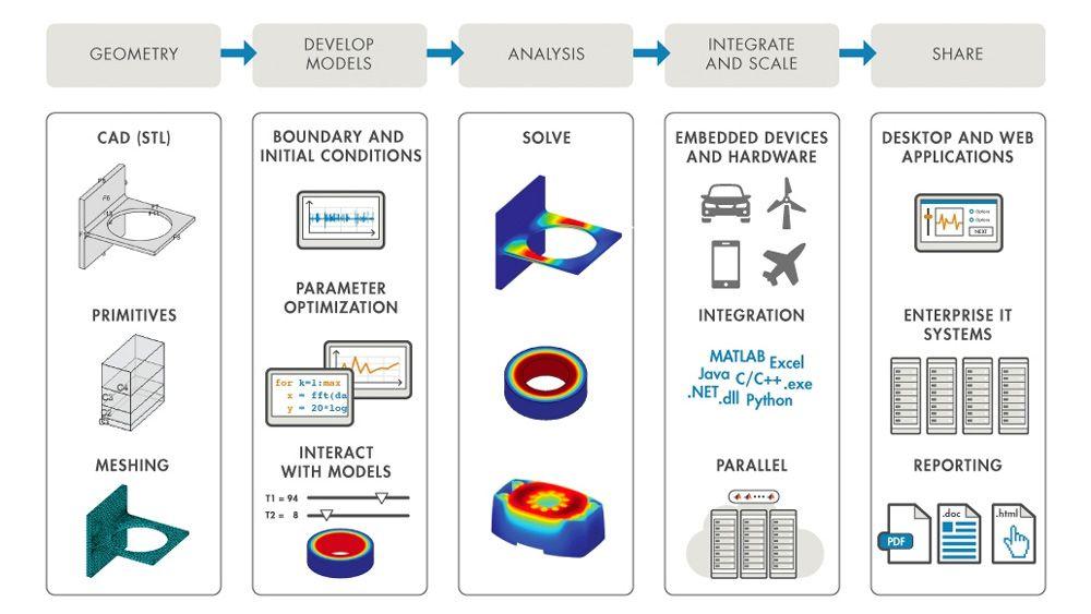 MATLAB hilft bei der Automatisierung und Integration von FEA-Workflows.