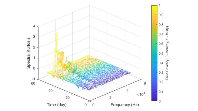 Spectral kurtosis varying over time and frequency for vibration data measured from a bearing.