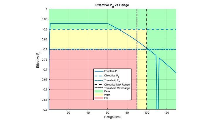 Radar-Stoplight-Diagramm für die effektive Detektionswahrscheinlichkeit. Die Grafik zeigt an, wo die für den Entwurf festgelegten Ziele und Schwellenwerte erreicht werden.
