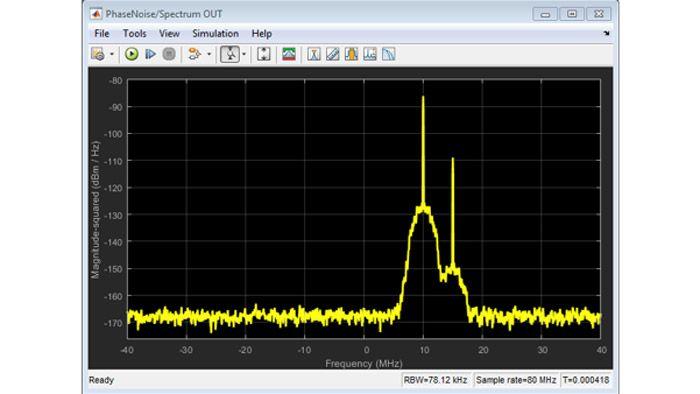 Auswirkungen von thermischem und Phasenrauschen auf ein Zweiton-Signal.