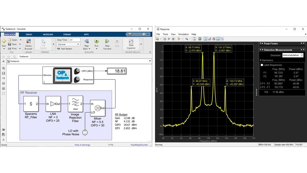 RF Blockset Messungs-Testbench für OIP3-Messung.