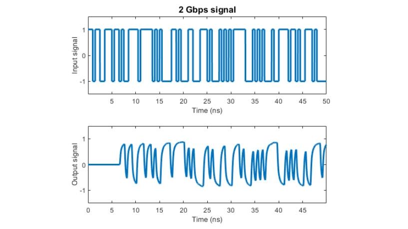 Effekte eines mit rationaler Anpassung modellierten Kanals auf einem 2Gpbs-Signal.