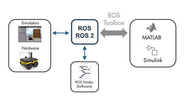 Design, simulate, and deploy ROS-based applications