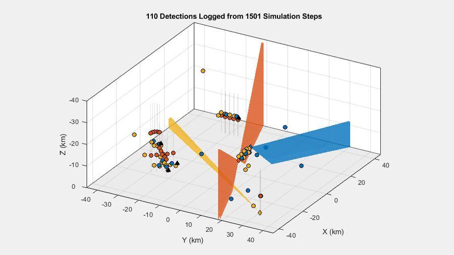 In Multi-Plattform-Szenarien mit drei Sensoren und mehreren Zielen generierte Detektionen.