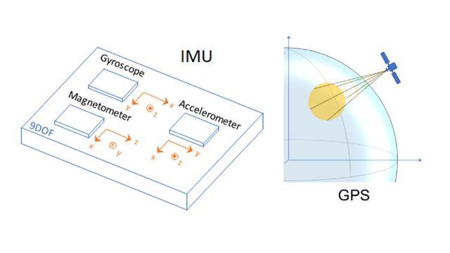 IMU- und GPS-Sensoren, um Daten zur Entwicklung und zum Testen von Trägheitsfusionsalgorithmen zu generieren.