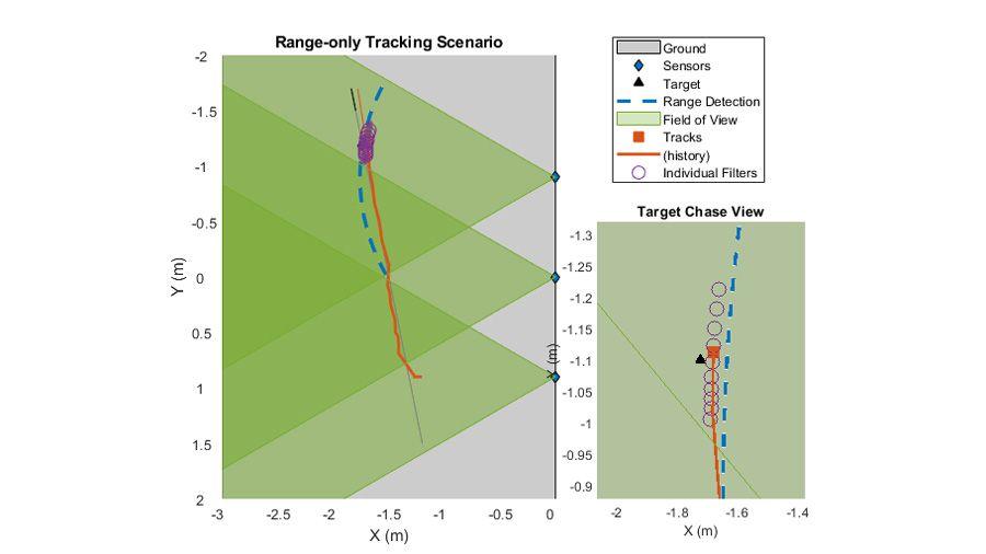 Mehrere Sensoren, die ein einzelnes -Objekt verfolgen, das sich durch den erfassten Bereich bewegt.