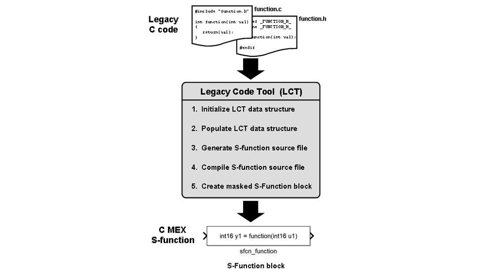 Integration von Legacy-Code mit dem Legacy Code Tool.