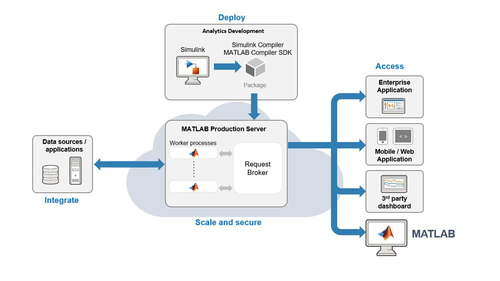 Integrieren Sie Ihre Simulation in das IT-Produktionssystem mithilfe von MATLAB Production Server.