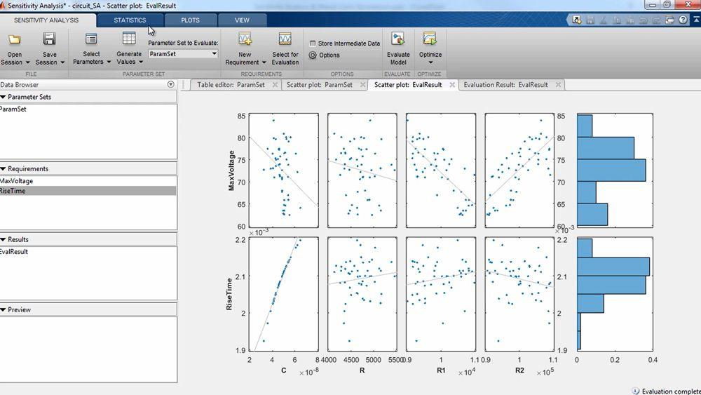 Sensitivitätsanalyse und Monte-Carlo-Simulationen für das Electrical Circuit-Modell