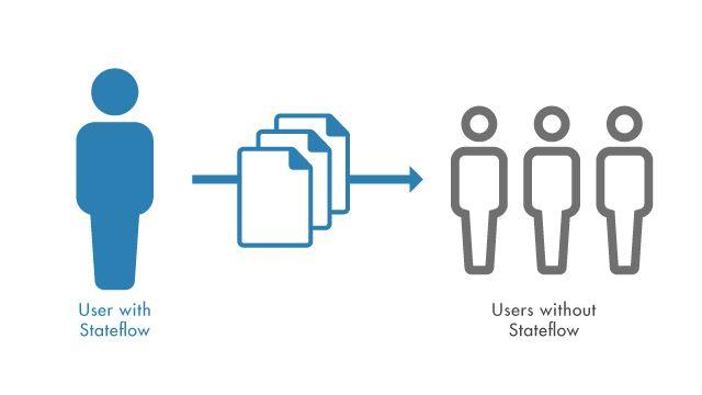 Teilen Sie MATLAB-Anwendungen, die Stateflow-Diagramme beinhalten, mit anderen, ohne eine Stateflow-Lizenz zu benötigen.