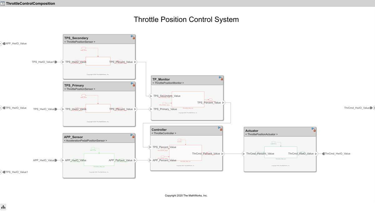 Steuerung des Positionskontrollsystems.