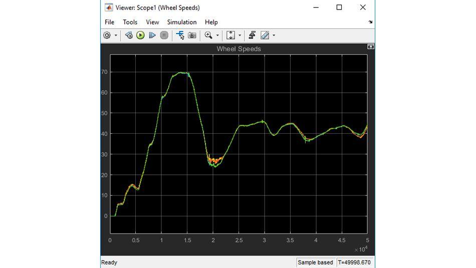 Darstellung von Radgeschwindigkeitsdaten, die von einer aufgezeichneten Fahrzeugtestfahrt wiedergegeben wurden.