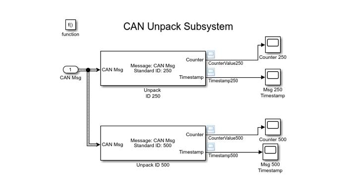 Simulink-Modell, das den CAN Unpack-Block zum Decodieren von CAN-Nachrichten verwendet.